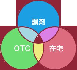 three_roles